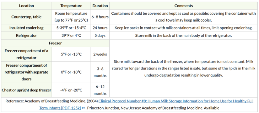 Refrigerating Breast Milk After Room Temperature